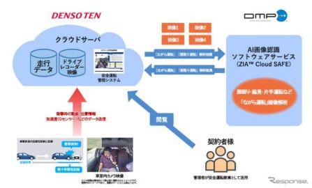 デンソーテン、ドラレコ活用の「安全運転管理テレマティクスサービス」に新機能を搭載