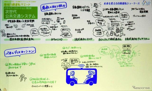 次世代公共交通システムのディスカッションで論じられた内容をイラストにまとめた《写真撮影 会田肇》
