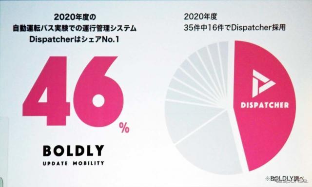 自動運転バス実験での運行管理システムDispatcherはBOLDLYが全体の46%ものシェアを持つ《写真撮影 会田肇》