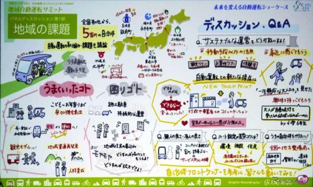 地域自動運転サミットで語られた課題をイラストにまとめた《写真撮影 会田肇》