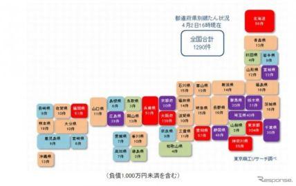新型コロナ関連経営破たん、2カ月連続で月間最多を更新…東京商工リサーチ調べ
