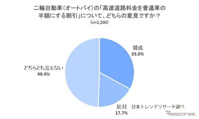 二輪自動車(オートバイ)の「高速道路料金を普通車の半額にする割引」について、どのように思うか《図版提供 日本トレンドリサーチ》