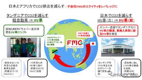 FMGとIDOM、アフリカ市場へハイブリッド車の輸出を拡大---CO2排出抑制などを目指す
