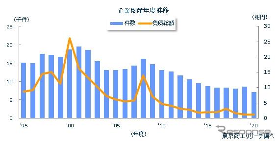 企業倒産年度推移《図版提供 東京商工リサーチ》