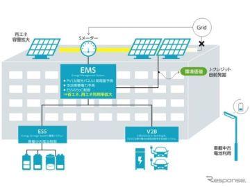 使用済み車載電池を活用、実証で再エネ利用を2割まで拡大 豊田通商