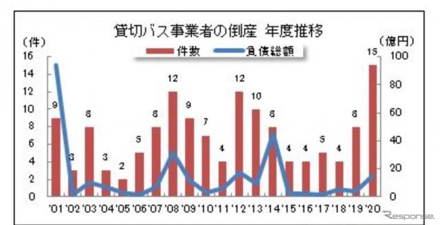 貸切バス事業者の倒産件数の推移《画像提供 東京商工リサーチ》