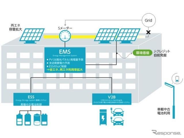 豊田支店エネルギーマネジメント実証モデル《画像提供 豊田通商》