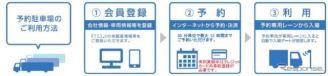 利用方法《図版提供 中日本高速道路》