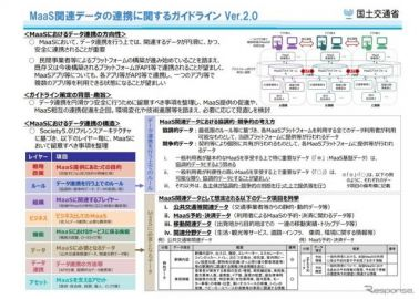 「MaaS関連データ連携のガイドライン」を一部改訂…画像を適切に管理 国交省