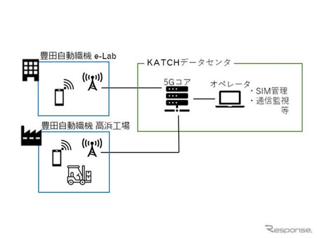 ローカル5Gネットワークサービスのイメージ図《図版提供 豊田自動織機》