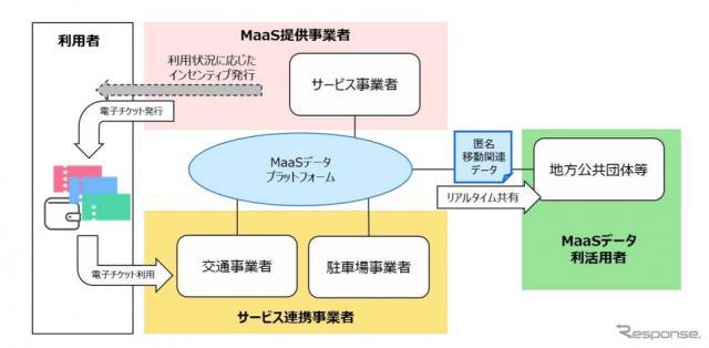 MaaSデータプラットフォームのイメージ《画像提供 NTTドコモ》