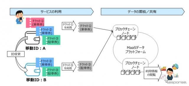 移動関連データの蓄積・共有のイメージ《画像提供 NTTドコモ》