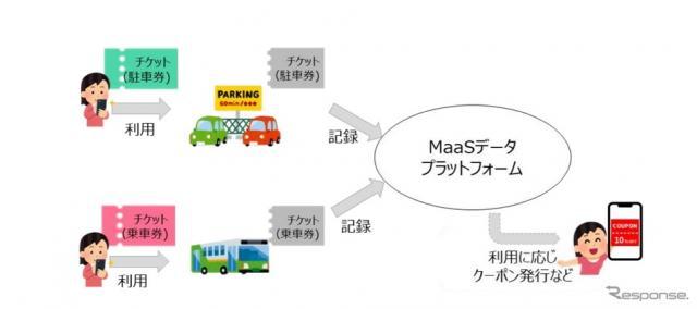 交通サービスと非交通サービス連携のイメージ《画像提供 NTTドコモ》