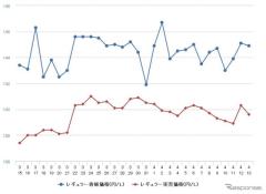 ガソリン価格高止まり、レギュラーは前週比0.1円高の150.4円