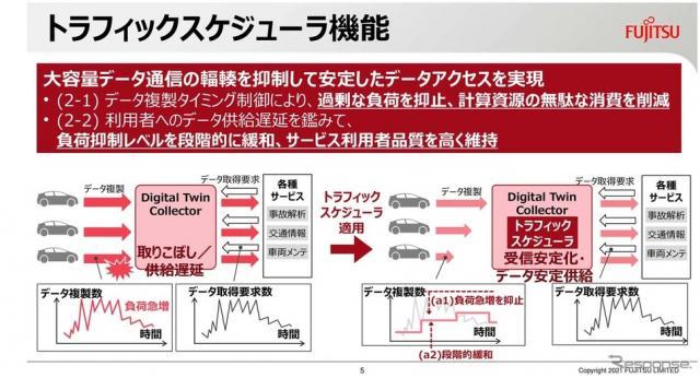 トラフィックスケジューラ機能は大容量データ通信の集中を抑制して安定したデータアクセスを実現する
