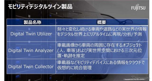 富士通が展開するモビリティデジタルツイン製品