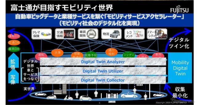 富士通が目指すモビリティ世界。クルマとサービスをデジタルでつないでモビリティ社会のデジタル化を実現する