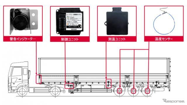 トレーラブレーキ温度監視システム《写真提供 デンソー》