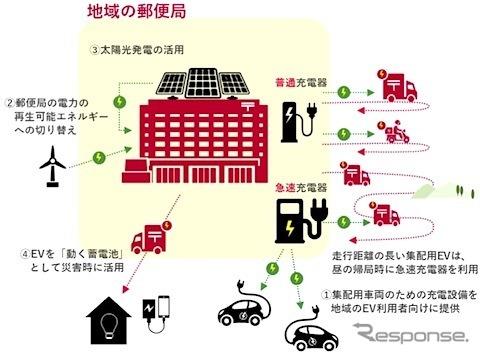 実証実験のイメージ《画像提供 東京電力ホールディングス》