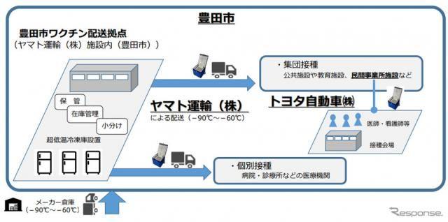 豊田市・トヨタ自動車・ヤマト運輸、新型コロナワクチン接種で連携