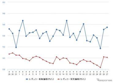 レギュラーガソリン、前週比0.1円高の150.5円 高止まり続く