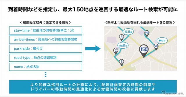多地点巡回ルート検索《写真提供 ナビタイムジャパン》