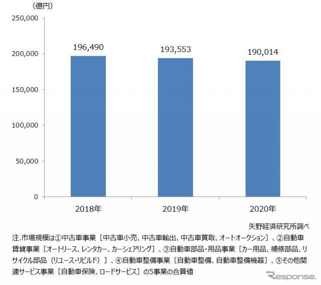 自動車アフターマーケット市場規模推移《図版提供 矢野経済研究所》