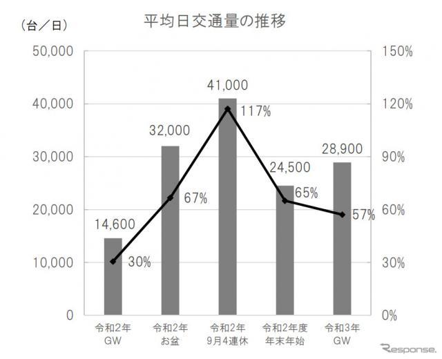 平均日交通量の推移《図版提供 中日本高速道路》