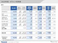 パナソニック「テスラを含めた円筒形電池は黒字が定着」…梅田CFO