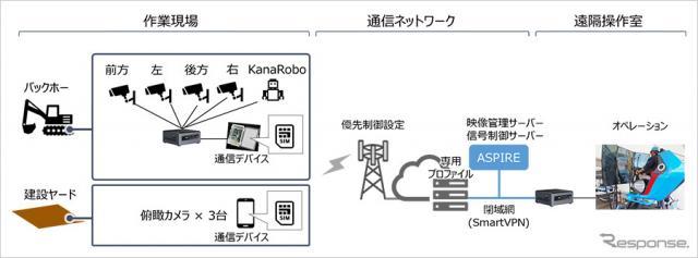 「スマートVPN」を活用した建設機械の遠隔操縦実証の構成図《画像提供 ソフトバンク》