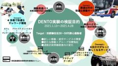 東急の MaaS「DENTO」、実証結果…会員登録の6割がサービス未利用