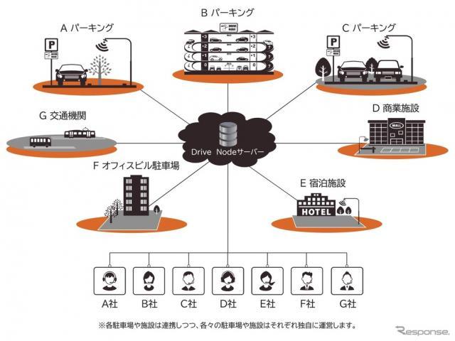Drive Nodeの仕組み《図版提供 ETCマネジメントサービス》