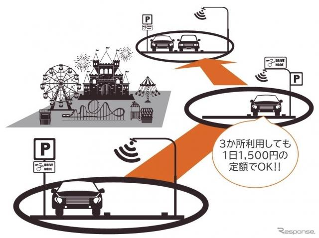 Drive Nodeが連携:駐車場の周遊サービス《図版提供 ETCマネジメントサービス》