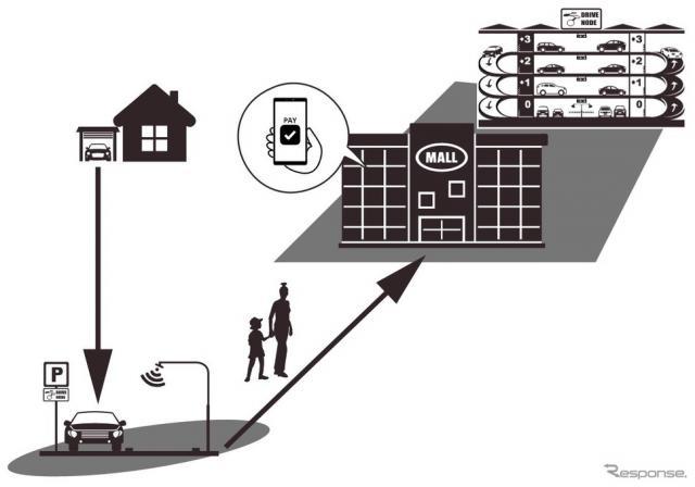 Drive Nodeが連携:商業施設の来客駐車場化《図版提供 ETCマネジメントサービス》