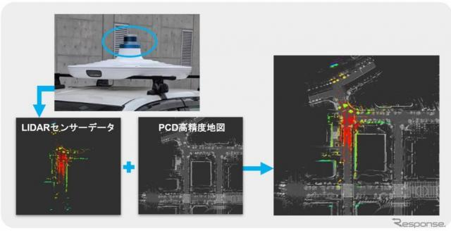 LiDAR センサーと自己位置推定《画像提供 科学技術振興機構》