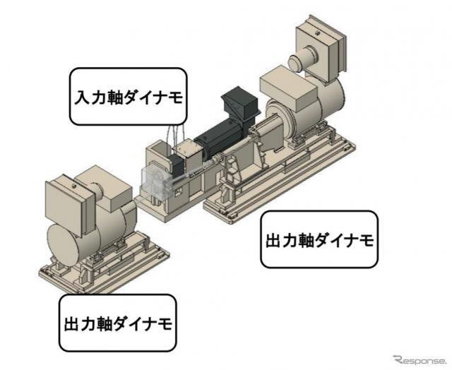 電動車両向け駆動系ダイナモメータシステムのイメージ《画像提供 東芝三菱電機産業システム》