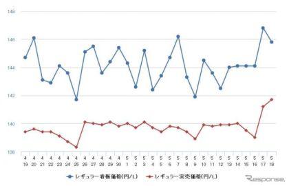 レギュラーガソリン、2年半ぶりの高値…前週比1.2円高の151.8円