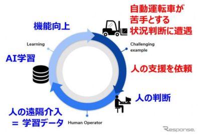 豊田自動織機、米シリコンバレーのAIスタートアップと次世代自動物流車両を共同開発へ