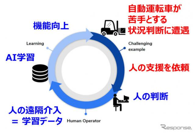 自動運転学習の概念図《図版提供 豊田自動織機》
