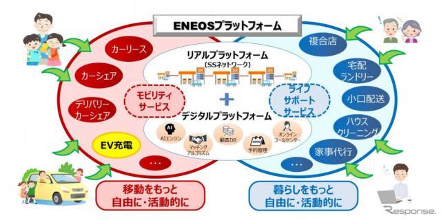 SSを起点とした次世代エネルギー供給・地域サービス《図版提供 ENEOS》