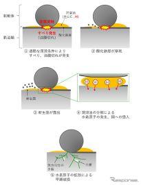 NTN、耐水素脆性軸受を開発---水素起因の早期破損を防止