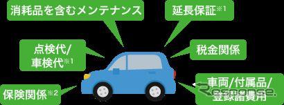 ホンダ、新車サブスク「楽まる」開始…免責30万円など独自色