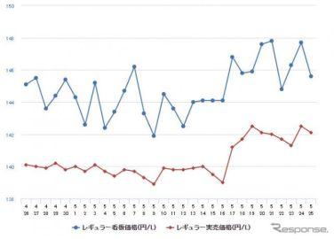 ガソリン価格、再び上昇加速…レギュラーは前週比1.2円高の152.6円
