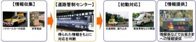 プロ―ブ情報で道路の異常を検知 NEXCO中日本の技術開発が実用段階へ