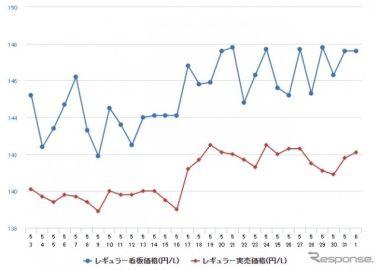 レギュラーガソリン、半年ぶりの値下がり…前週比0.1円安の152.5円