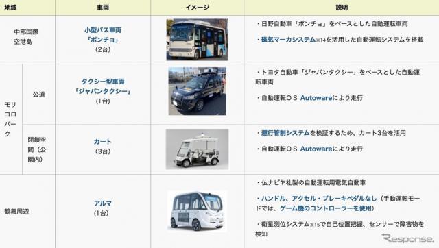 実証実験で使用される自動運転車両《資料提供 愛知県》