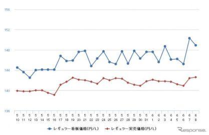 ガソリン価格が再上昇、レギュラーは前週比0.4円高の152.9円