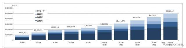 2020年のLiB主要4部材市場は前年比13.1%増、コロナ禍でも成長を維持 矢野経済調べ