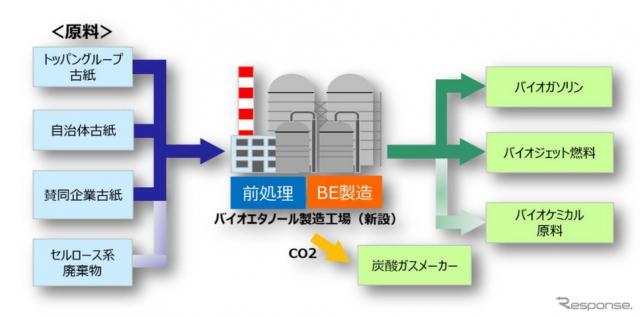 バイオエタノール事業のイメージ《(c) Toppan Printing Co., Ltd.》