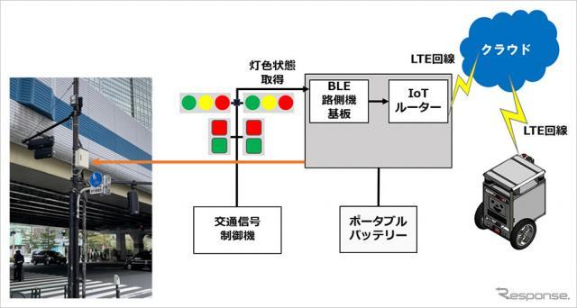 自動走行ロボットと信号機の連携システムの構成《画像提供 ソフトバンク》